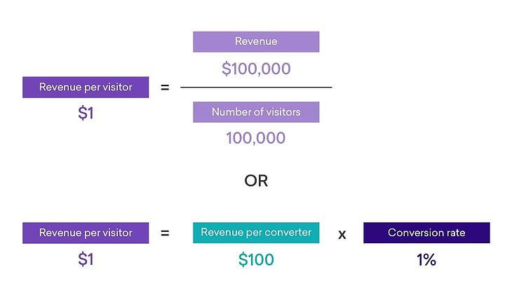 RPV can be calculated by dividing revenue by the number of site visitors, or multiplying revenue per converter by conversion rate.
